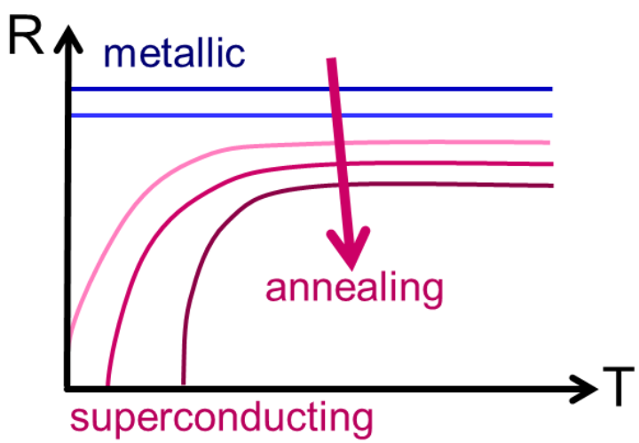 (c) Schematic transformation from a metal to a superconductor by annealing a strongly disordered material.