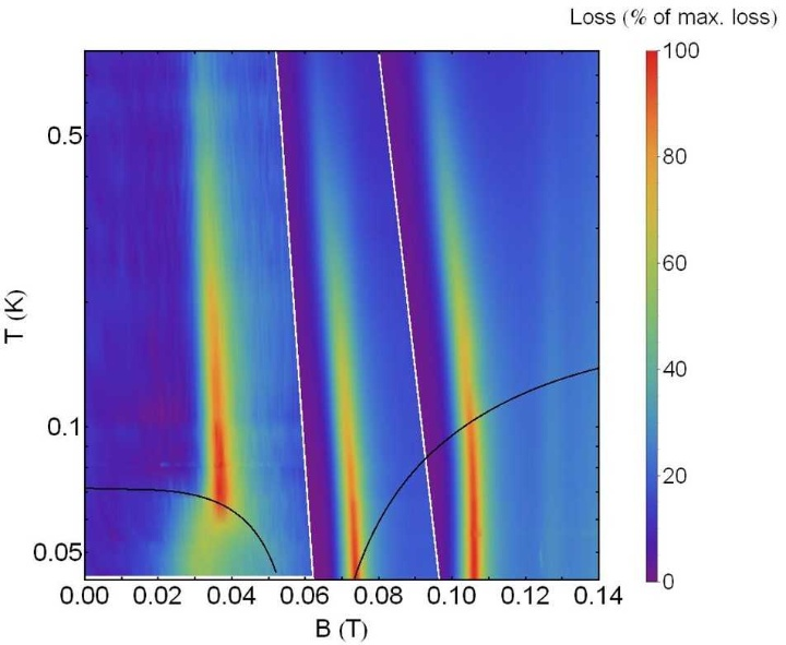 (c) ESR signal (red) of quantum-critical heavy-fermion YbRh2Si2 for three different frequencies, with pronounced changes upon phase transitions (black curves)
