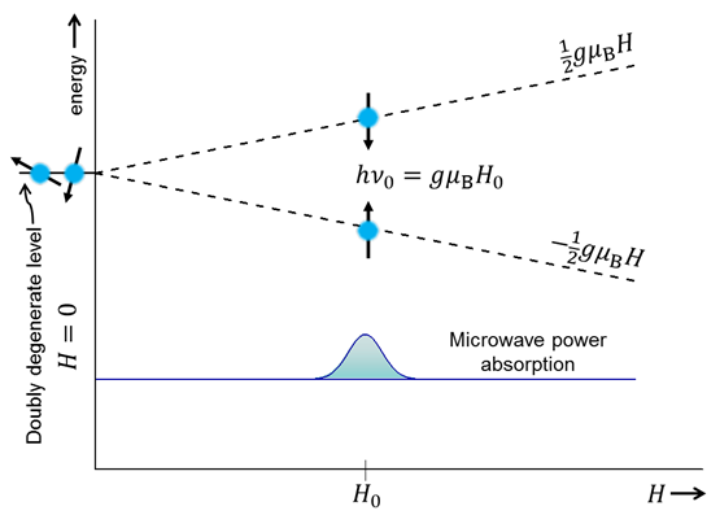Fig 1 – ESR absorption for a spin-1/2-system (c)