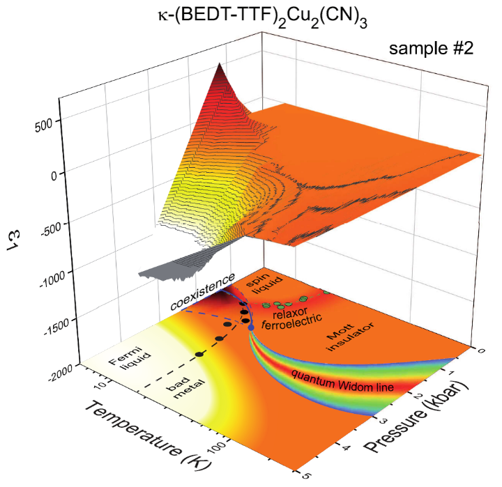 Countour plot of the dielectric permittivity